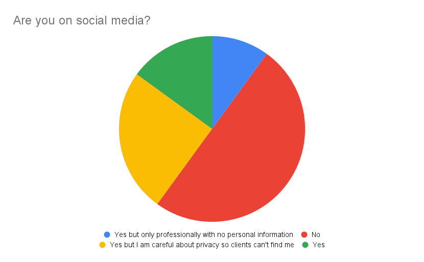 Poll from training: Are you on social media? 50% said no, 15% yes, 25% yes but I am careful about privacy settings so clients don't find me, and 10% yes but only professionally, with no personal information